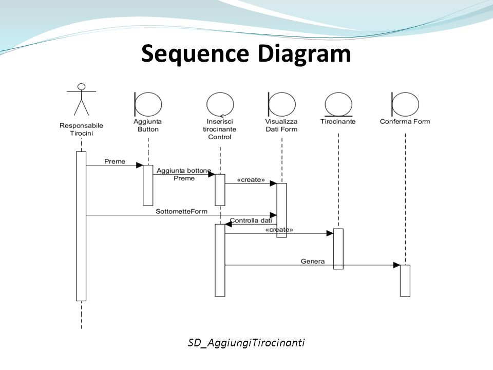 Sequence Diagram SD_AggiungiTirocinanti