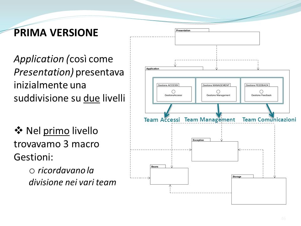 PRIMA VERSIONE Application (così come Presentation) presentava inizialmente una suddivisione su due livelli Team Accessi Team ManagementTeam Comunicaz