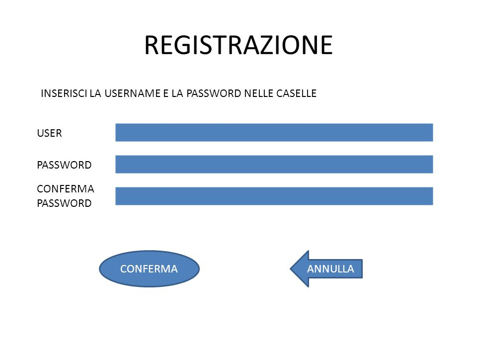 REGISTRAZIONE INSERISCI LA USERNAME E LA PASSWORD NELLE CASELLE USER PASSWORD ANNULLACONFERMA CONFERMA PASSWORD