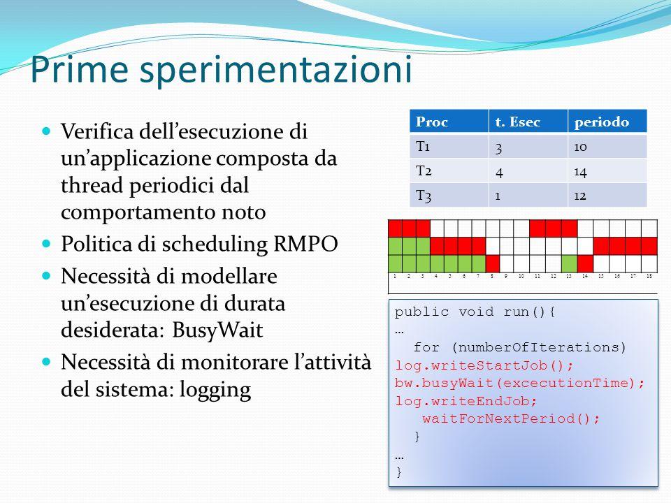 Prime sperimentazioni Verifica dellesecuzione di unapplicazione composta da thread periodici dal comportamento noto Politica di scheduling RMPO Necess