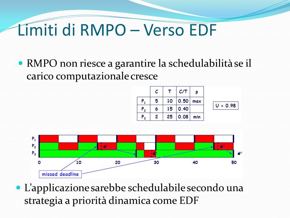 Limiti di RMPO – Verso EDF RMPO non riesce a garantire la schedulabilità se il carico computazionale cresce Lapplicazione sarebbe schedulabile secondo
