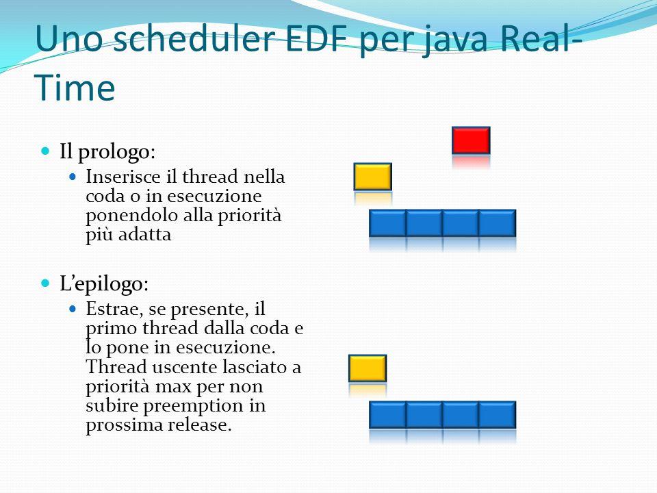 Uno scheduler EDF per java Real- Time Il prologo: Inserisce il thread nella coda o in esecuzione ponendolo alla priorità più adatta Lepilogo: Estrae,