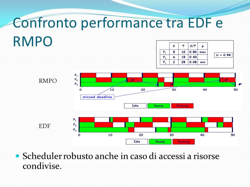 Confronto performance tra EDF e RMPO Scheduler robusto anche in caso di accessi a risorse condivise. RMPO EDF