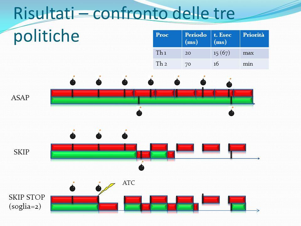 Risultati – confronto delle tre politiche ASAP SKIP SKIP STOP (soglia=2) ATC ProcPeriodo (ms) t. Esec (ms) Priorità Th 12015 (67)max Th 27016min