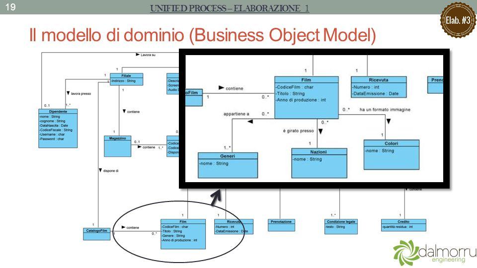 Il modello di dominio (Business Object Model) 19 UNIFIED PROCESS – ELABORAZIONE 1