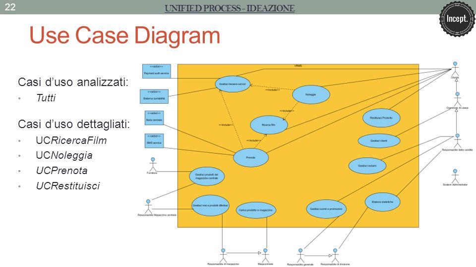 Use Case Diagram 22 UNIFIED PROCESS - IDEAZIONE Casi duso analizzati: Tutti Casi duso dettagliati: UCRicercaFilm UCNoleggia UCPrenota UCRestituisci