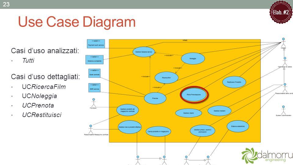 Use Case Diagram 23 Casi duso analizzati: Tutti Casi duso dettagliati: UCRicercaFilm UCNoleggia UCPrenota UCRestituisci