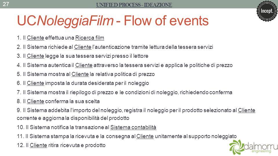 UCNoleggiaFilm - Flow of events 1. Il Cliente effettua una Ricerca film 2. Il Sistema richiede al Cliente l'autenticazione tramite lettura della tesse