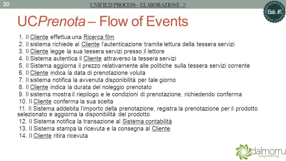 UCPrenota – Flow of Events 1. Il Cliente effettua una Ricerca film 2. Il sistema richiede al Cliente l'autenticazione tramite lettura della tessera se