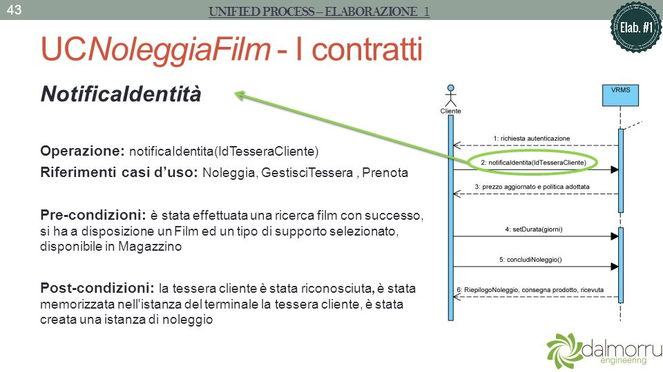 UCNoleggiaFilm - I contratti NotificaIdentità Operazione: notificaIdentita(IdTesseraCliente) Riferimenti casi duso: Noleggia, GestisciTessera, Prenota
