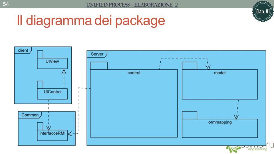 Il diagramma dei package 54 UNIFIED PROCESS – ELABORAZIONE 2