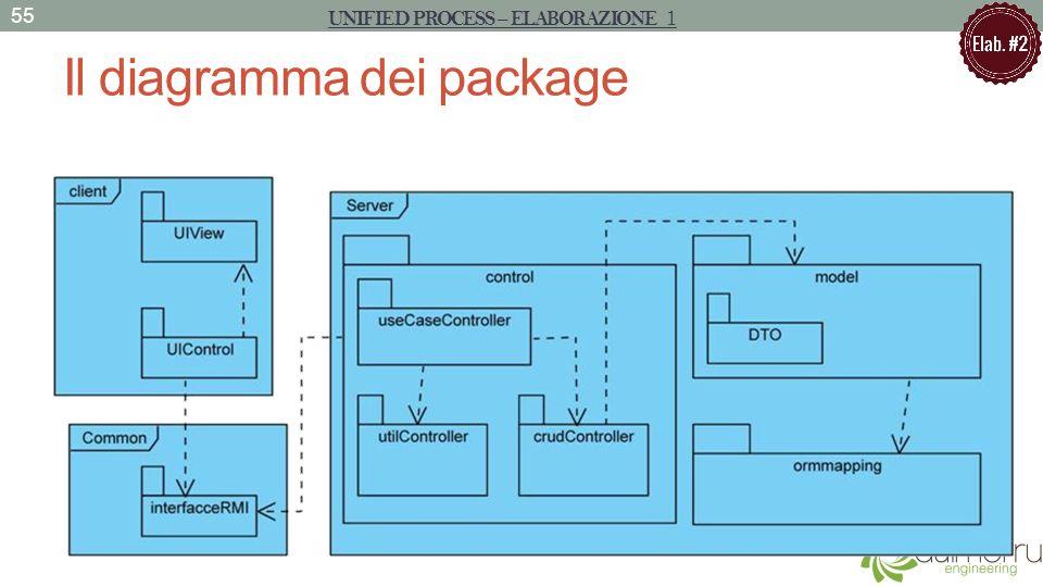 Il diagramma dei package 55 UNIFIED PROCESS – ELABORAZIONE 1