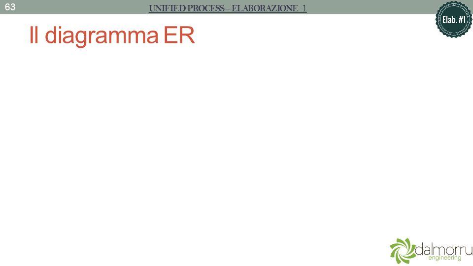 Il diagramma ER 63 UNIFIED PROCESS – ELABORAZIONE 1