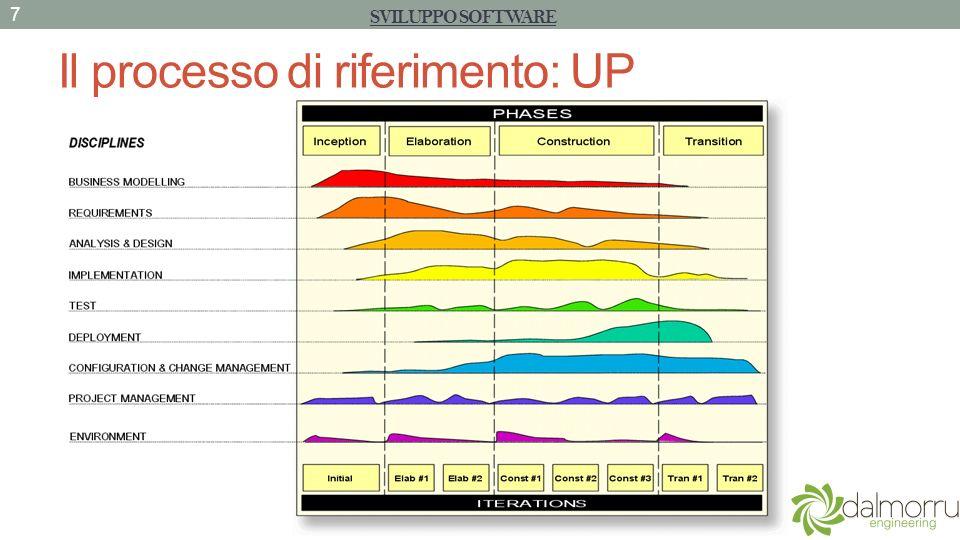 Il processo di riferimento: UP 7 SVILUPPO SOFTWARE