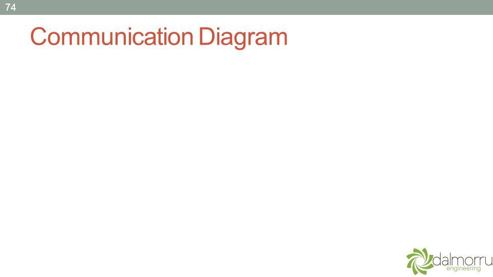 Communication Diagram 74