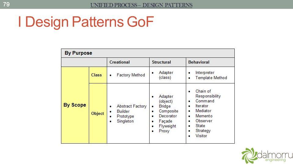I Design Patterns GoF 79 UNIFIED PROCESS – DESIGN PATTERNS