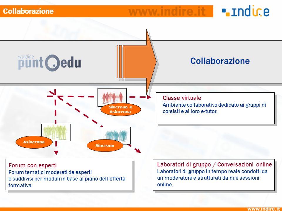 Collaborazione Classe virtuale Ambiente collaborativo dedicato ai gruppi di corsisti e al loro e-tutor.