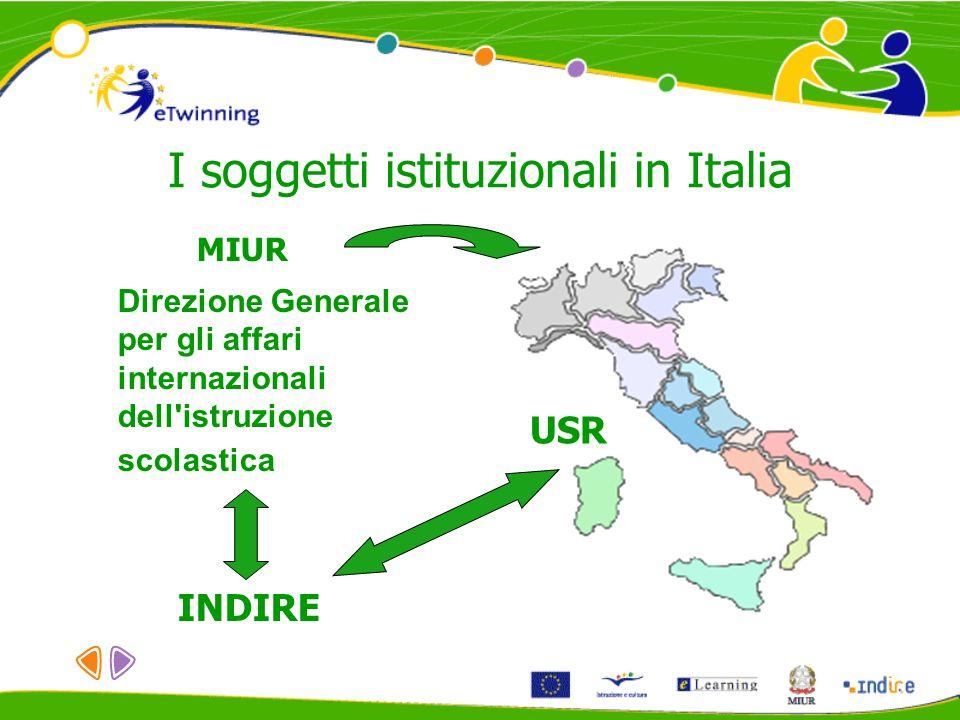 I soggetti istituzionali in Italia MIUR Direzione Generale per gli affari internazionali dell'istruzione scolastica INDIRE USR