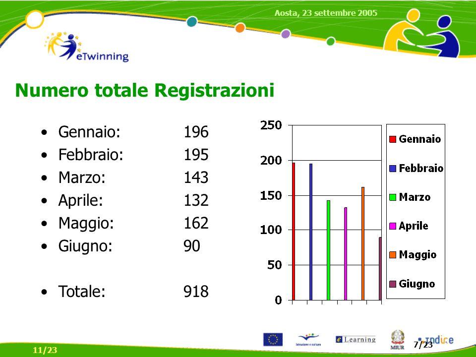Gennaio: 196 Febbraio:195 Marzo:143 Aprile:132 Maggio:162 Giugno:90 Totale:918 Numero totale Registrazioni 7/23 Aosta, 23 settembre 2005 11/23
