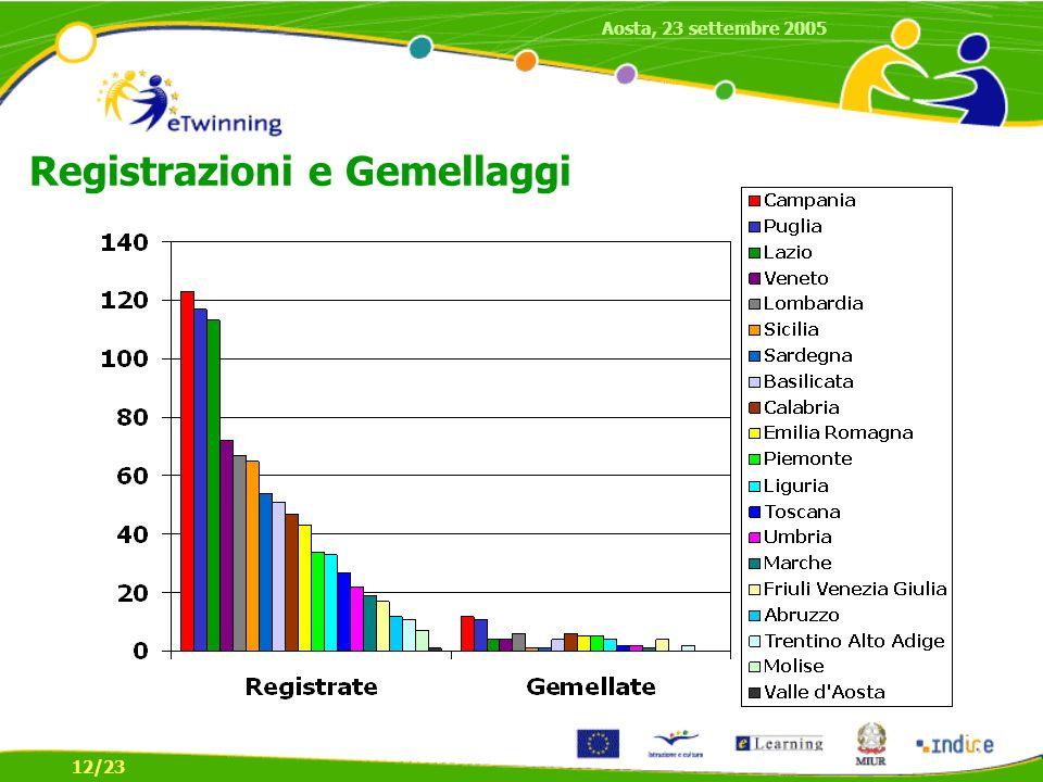 Registrazioni e Gemellaggi 12/23 Aosta, 23 settembre 2005