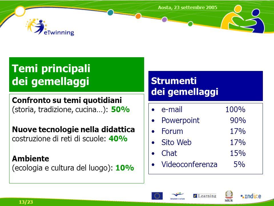 Temi principali dei gemellaggi Confronto su temi quotidiani (storia, tradizione, cucina…): 50% Nuove tecnologie nella didattica costruzione di reti di scuole: 40% Ambiente (ecologia e cultura del luogo): 10% e-mail 100% Powerpoint 90% Forum 17% Sito Web 17% Chat 15% Videoconferenza 5% Strumenti dei gemellaggi Aosta, 23 settembre 2005 13/23