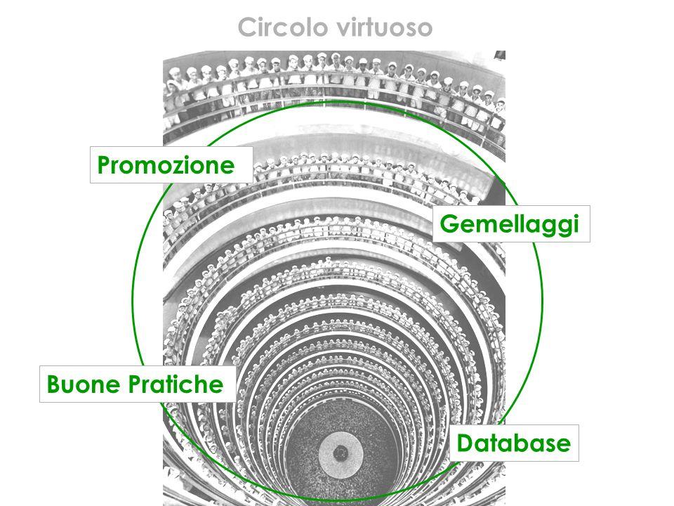 Promozione Gemellaggi Database Buone Pratiche Circolo virtuoso