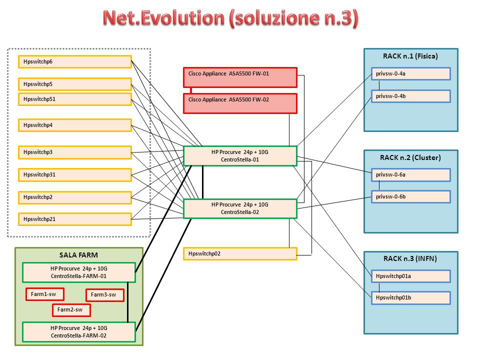 Implementazione da acquistare: n.2 Cisco ASA55x0 n.