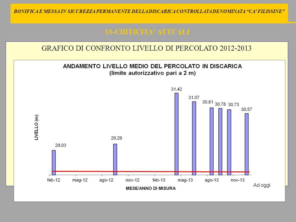 BONIFICA E MESSA IN SICUREZZA PERMANENTE DELLA DISCARICA CONTROLLATA DENOMINATA CA FILISSINE GRAFICO DI CONFRONTO LIVELLO DI PERCOLATO 2012-2013 10-CR