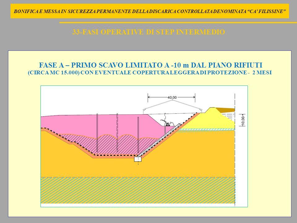 BONIFICA E MESSA IN SICUREZZA PERMANENTE DELLA DISCARICA CONTROLLATA DENOMINATA CA FILISSINE FASE A – PRIMO SCAVO LIMITATO A -10 m DAL PIANO RIFIUTI (