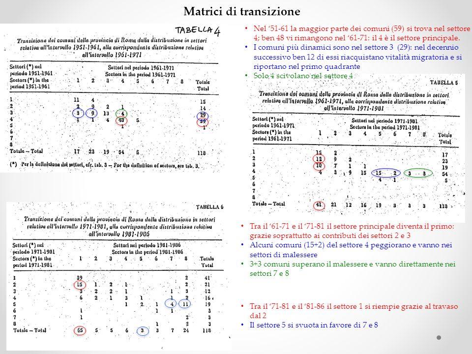 Matrici di transizione Nel 51-61 la maggior parte dei comuni (59) si trova nel settore 4; ben 48 vi rimangono nel 61-71: il 4 è il settore principale.