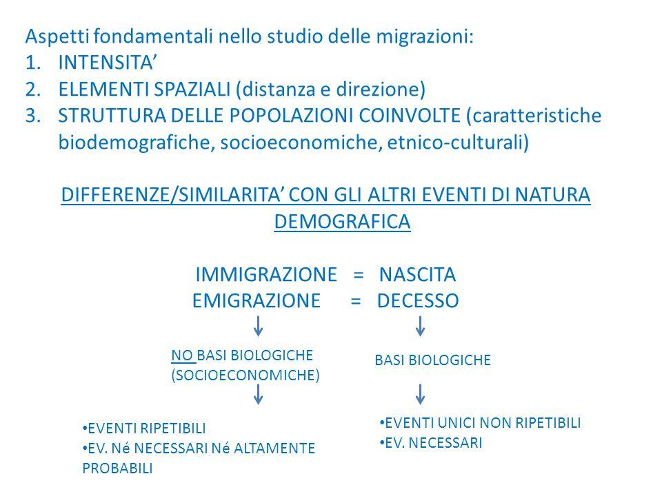 Aspetti fondamentali nello studio delle migrazioni: 1.INTENSITA 2.ELEMENTI SPAZIALI (distanza e direzione) 3.STRUTTURA DELLE POPOLAZIONI COINVOLTE (caratteristiche biodemografiche, socioeconomiche, etnico-culturali) DIFFERENZE/SIMILARITA CON GLI ALTRI EVENTI DI NATURA DEMOGRAFICA IMMIGRAZIONE = NASCITA EMIGRAZIONE = DECESSO NO BASI BIOLOGICHE (SOCIOECONOMICHE) BASI BIOLOGICHE EVENTI RIPETIBILI EV.