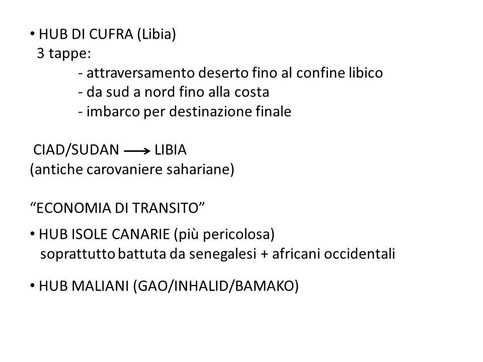 HUB DI CUFRA (Libia) 3 tappe: - attraversamento deserto fino al confine libico - da sud a nord fino alla costa - imbarco per destinazione finale CIAD/