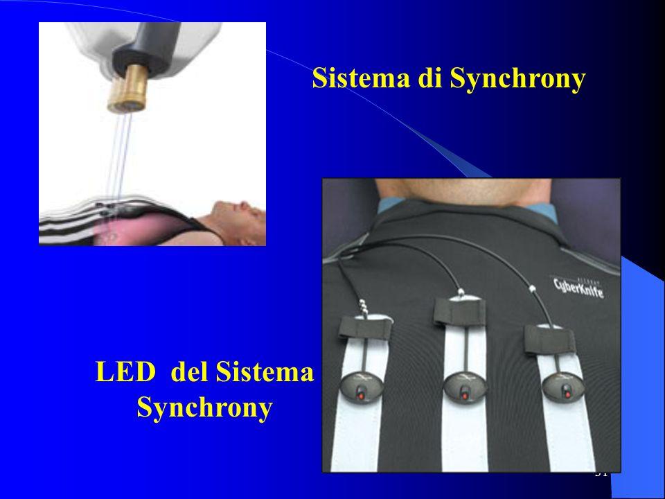 31 Sistema di Synchrony LED del Sistema Synchrony