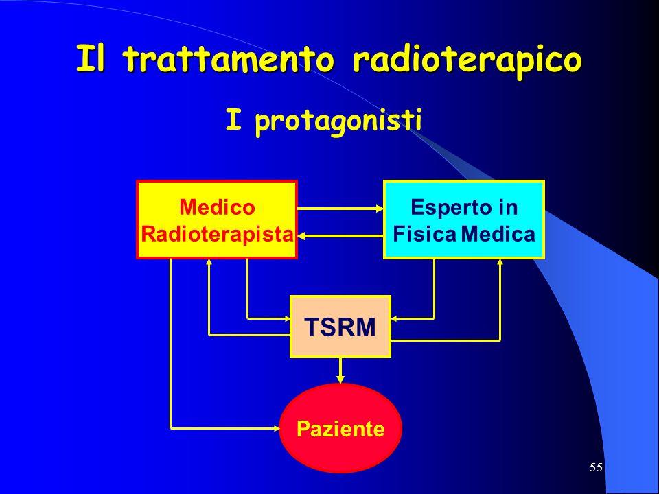 55 Il trattamento radioterapico I protagonisti Paziente Medico Radioterapista Esperto in Fisica Medica TSRM