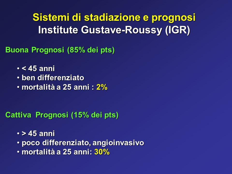 Sistemi di stadiazione e prognosi Institute Gustave-Roussy (IGR) Buona Prognosi (85% dei pts) < 45 anni < 45 anni ben differenziato ben differenziato