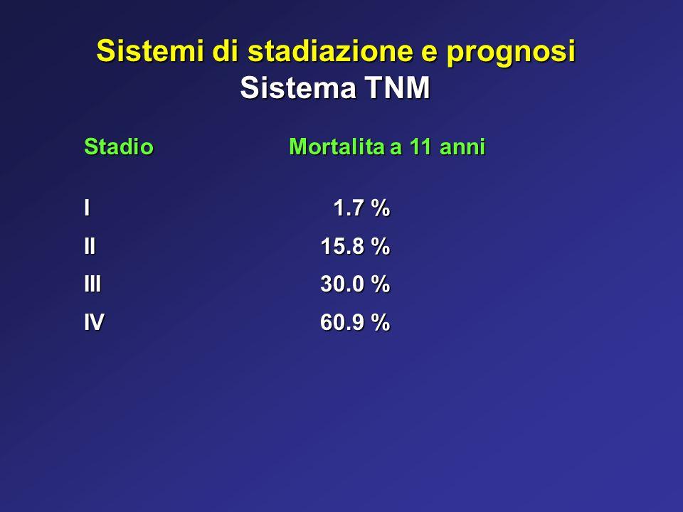 Sistemi di stadiazione e prognosi Sistema TNM StadioMortalita a 11 anni I 1.7 % II 15.8 % III 30.0 % IV 60.9 %