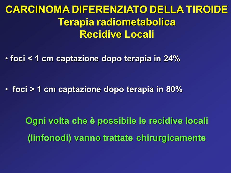 CARCINOMA DIFERENZIATO DELLA TIROIDE Terapia radiometabolica Recidive Locali foci < 1 cm captazione dopo terapia in 24% foci < 1 cm captazione dopo te