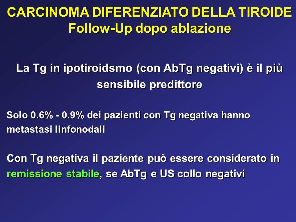 CARCINOMA DIFERENZIATO DELLA TIROIDE Follow-Up dopo ablazione La Tg in ipotiroidsmo (con AbTg negativi) è il più sensibile predittore Solo 0.6% - 0.9%
