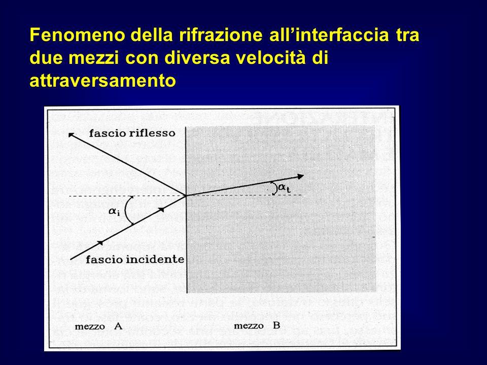 Fenomeno della rifrazione allinterfaccia tra due mezzi con diversa velocità di attraversamento