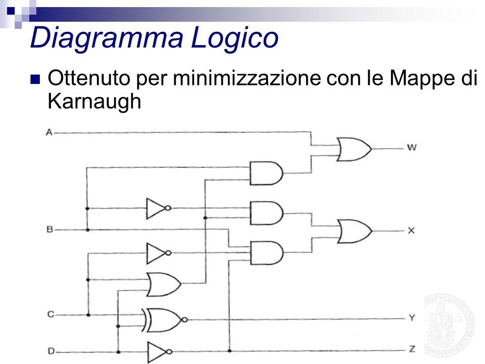 Schema di Diagramma Logico ottenuto Utilizzando Espresso CDL Spec.