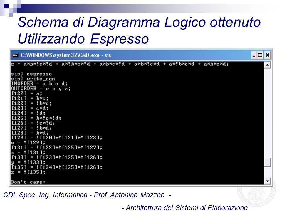Schema di Diagramma Logico ottenuto Utilizzando Espresso CDL Spec. Ing. Informatica - Prof. Antonino Mazzeo - - Architettura dei Sistemi di Elaborazio