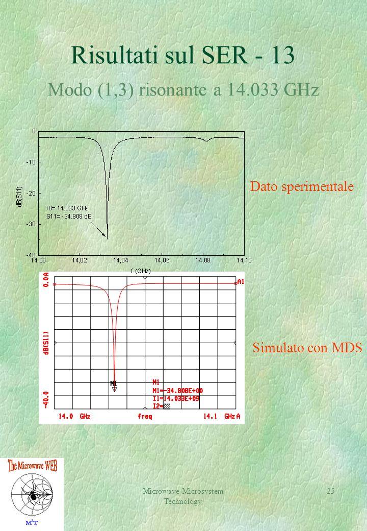Microwave Microsystem Technology 25 Risultati sul SER - 13 Modo (1,3) risonante a 14.033 GHz Dato sperimentale Simulato con MDS