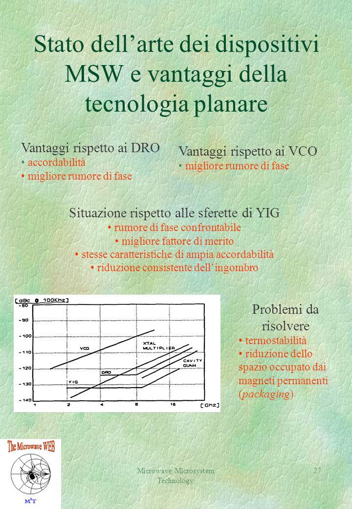 Microwave Microsystem Technology 27 Stato dellarte dei dispositivi MSW e vantaggi della tecnologia planare Vantaggi rispetto ai DRO accordabilità migl