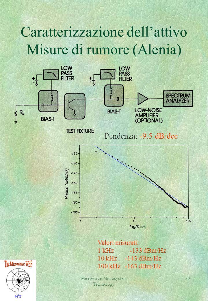 Microwave Microsystem Technology 30 Caratterizzazione dellattivo Misure di rumore (Alenia) kHz Pendenza: -9.5 dB/dec Valori misurati: 1 kHz -133 dBm/Hz 10 kHz -143 dBm/Hz 100 kHz -163 dBm/Hz