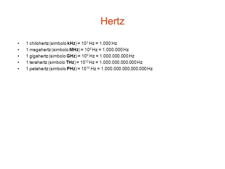 Hertz L'hertz (simbolo Hz) è l'unità di misura del Sistema Internazionale della frequenza.unità di misuraSistema Internazionalefrequenza Un hertz sign