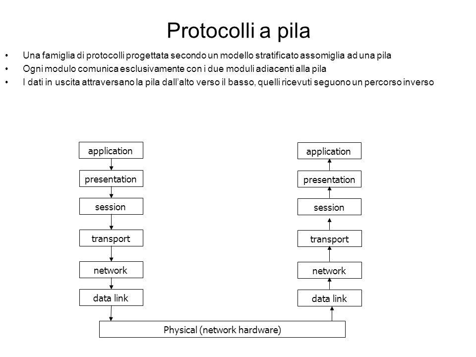 I sette livelli ISO liv.1: fisico Stabilisce i dettagli e gli standard dei dispositivi fisici liv.2: data link Stabilisce come organizzare i dati in f