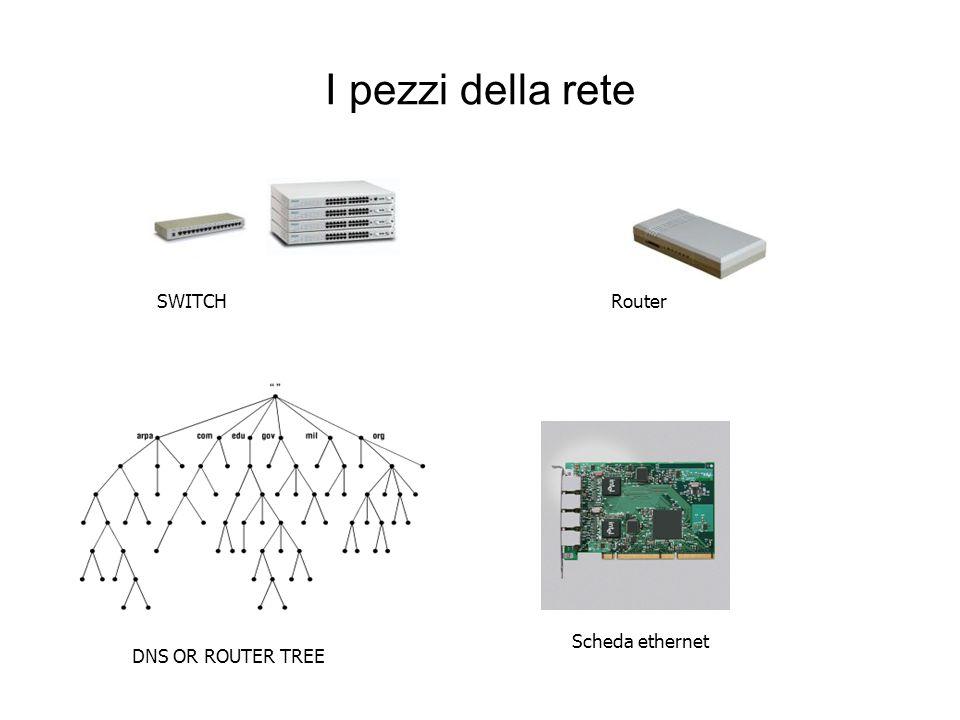 I Router Istradatori della rete router internet router Roma Milano