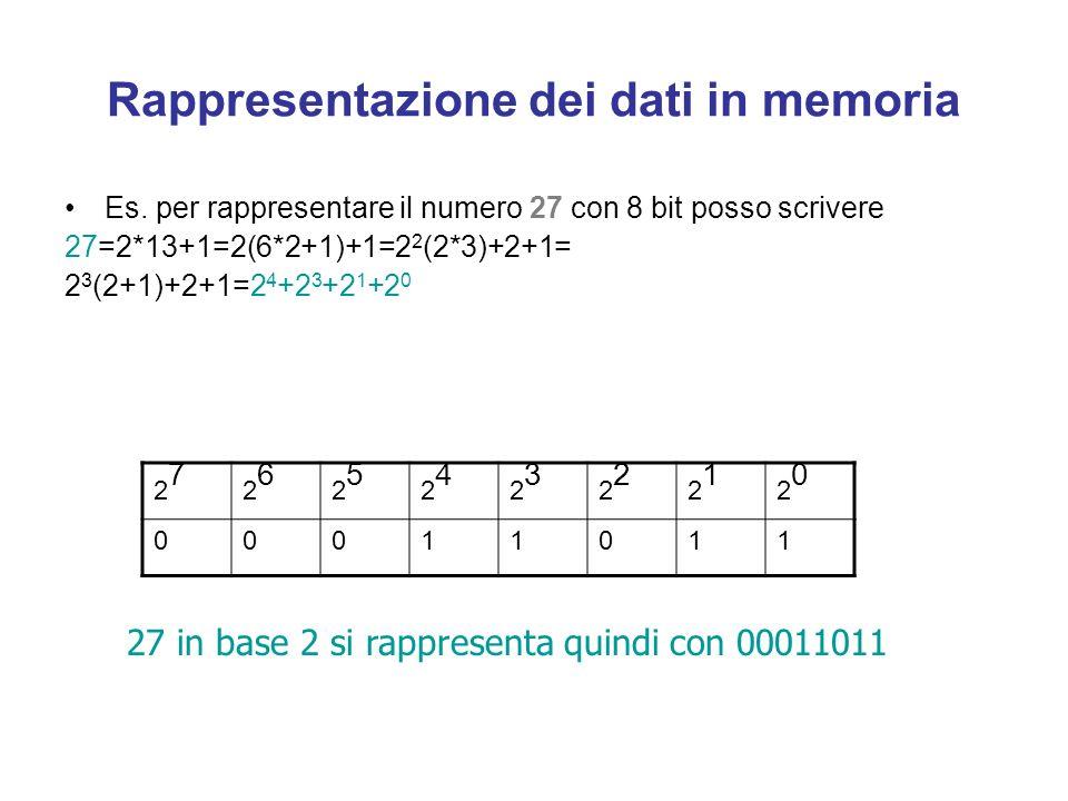 Rappresentazione dei dati in memoria La memoria puo essere vista come una lunga sequenza di componenti elementari (celle) ognuna delle quali e in grad