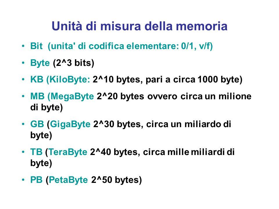 Rappresentazione dei dati in memoria Ogni cella di memoria e caratterizzata da un indirizzo espresso mediante un numero intero. Tale indirizzo è a sua