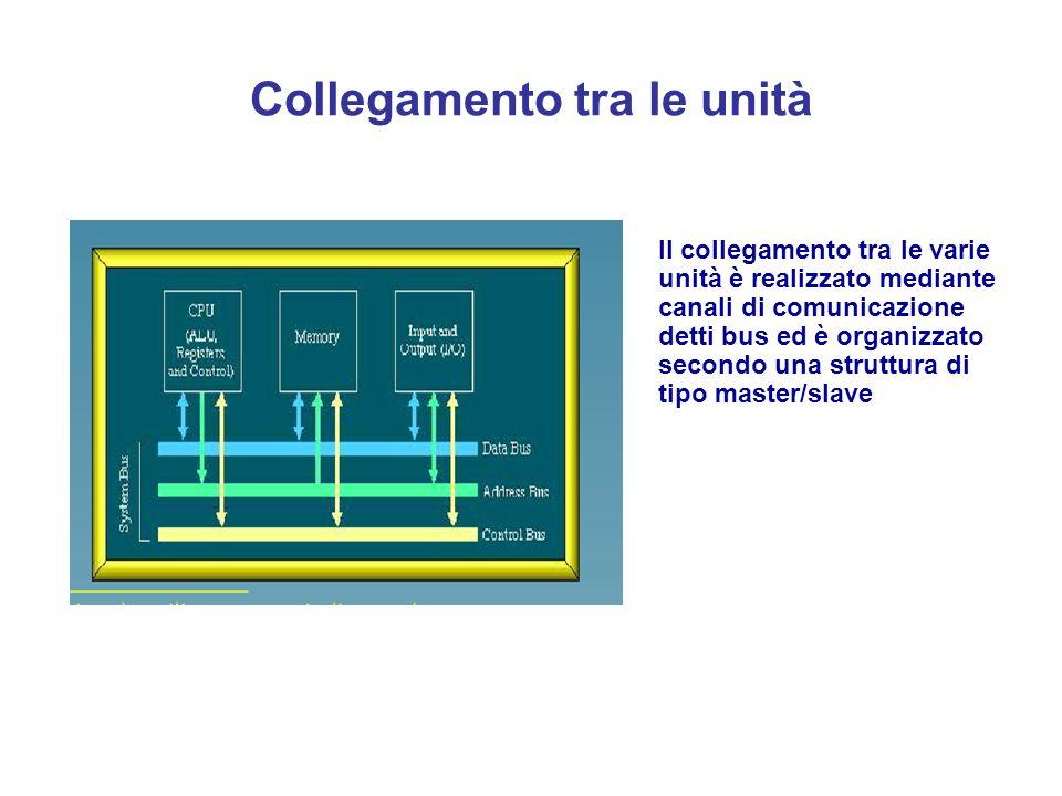 Architetture a 32 ed a 64 bit Ad oggi (2006) le CPU a 64 bit sono comuni nei server, e si stanno diffondendo sempre più anche nell'ambito dei personal